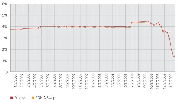 Eurepo and EONIA Swap Rates (1 month)