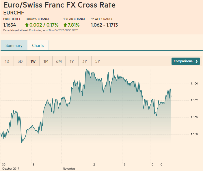 Euro / Swiss Franc FX Cross Rate, November 06