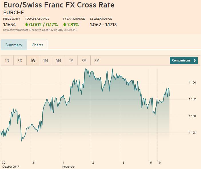 Euro / Swiss Franc FX Cross Rate, November 06