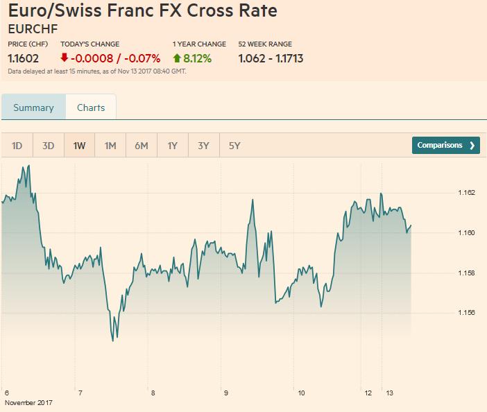 Euro / Swiss Franc FX Cross Rate, November 13