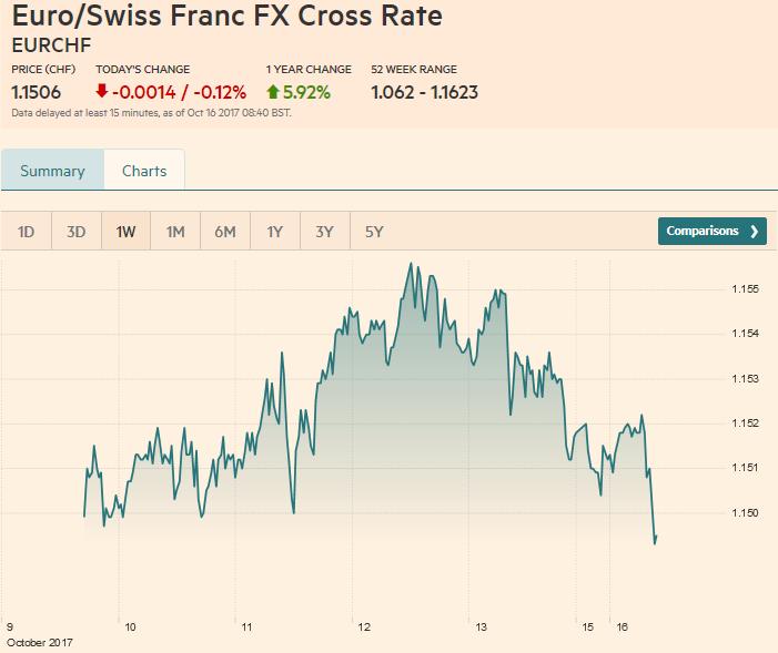 Euro / Swiss Franc FX Cross Rate, October 16