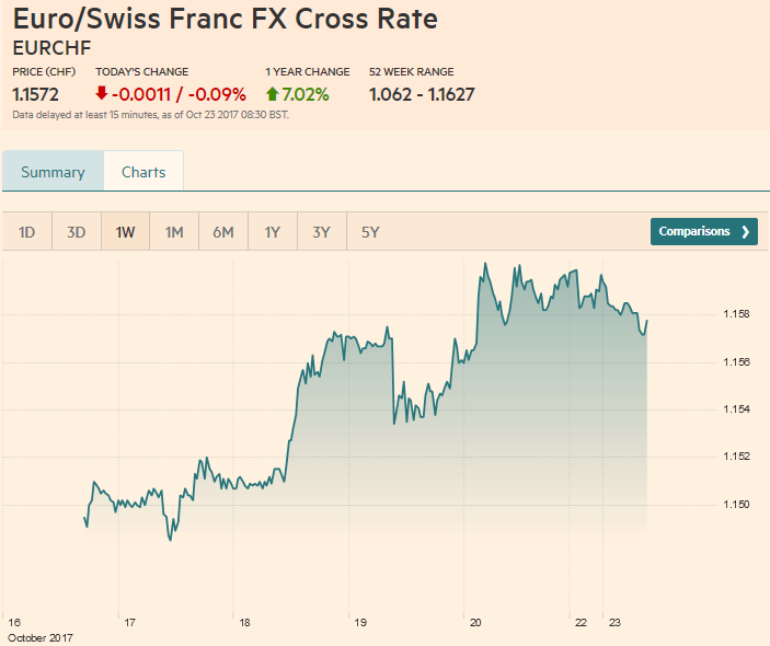 Euro / Swiss Franc FX Cross Rate, October 23