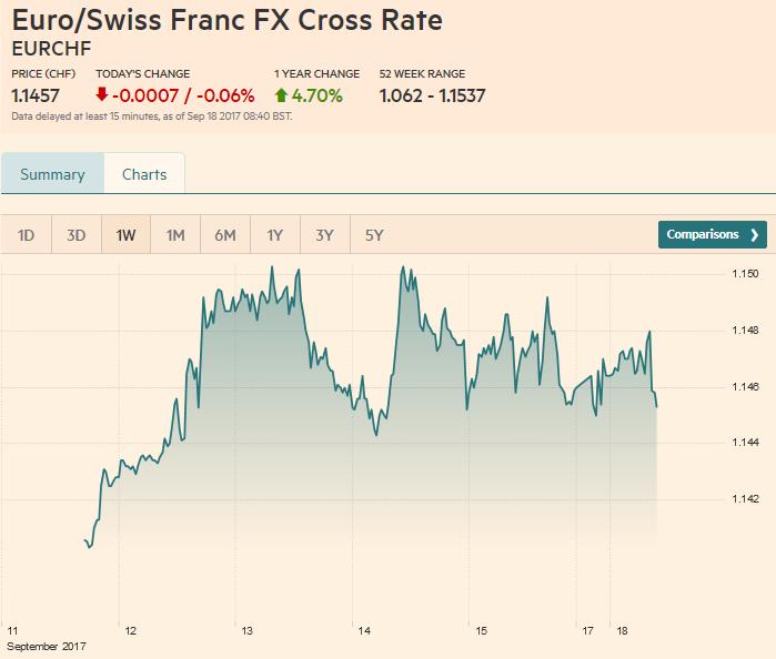 Euro / Swiss Franc FX Cross Rate, September 18