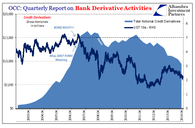OCC: Quarterly Report on Bank Derivative Activities, Apr 2003 - 2014