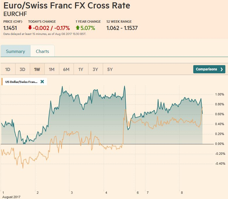 EUR/CHF and USD/CHF, August 08