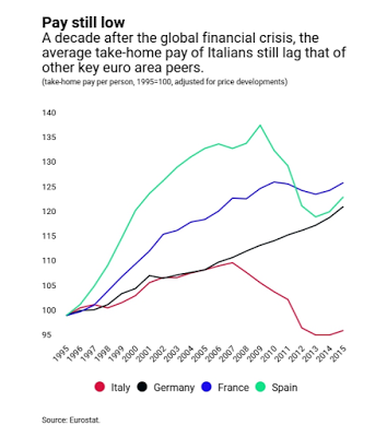 Global Financial Crisis, 1995 - 2016