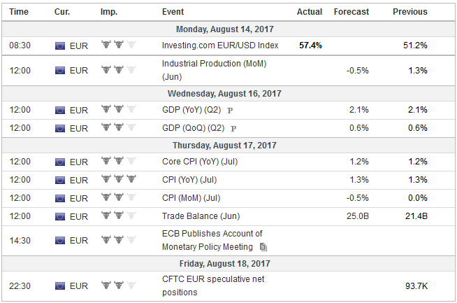 Economic Events: Eurozone, Week August 14