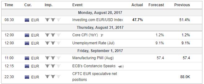 Economic Events : Eurozone, Wekk August 28