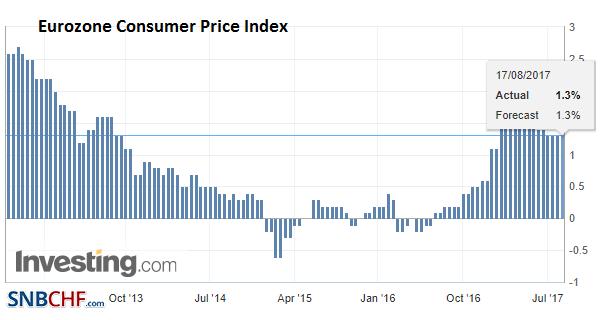 Eurozone Consumer Price Index (CPI) YoY, August 2017