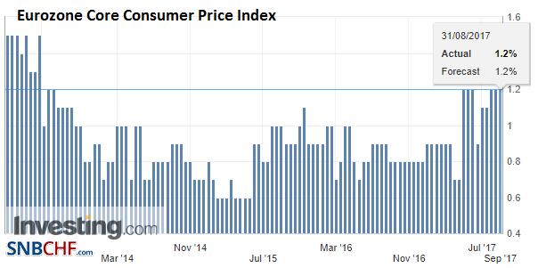 Eurozone Core Consumer Price Index (CPI) YoY, Aug 2017