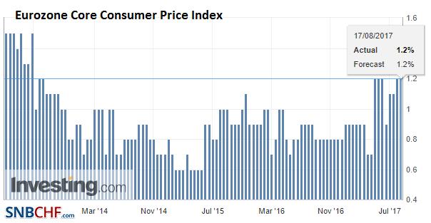 Eurozone Core Consumer Price Index (CPI) YoY, Jul 2017