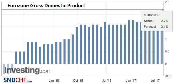 Eurozone Gross Domestic Product (GDP) YoY, Q2 2017