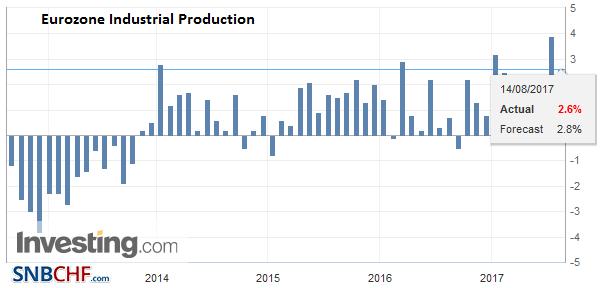 Eurozone Industrial Production YoY, Jun 2017