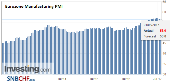 Eurozone Manufacturing PMI, Aug 2017 (flash)