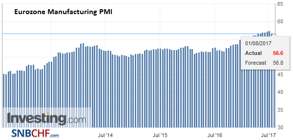 Eurozone Manufacturing PMI, July 2017