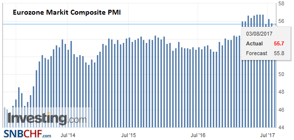 Eurozone Markit Composite PMI, Aug 2017 (flash)