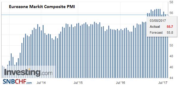 Eurozone Markit Composite PMI, July 2017