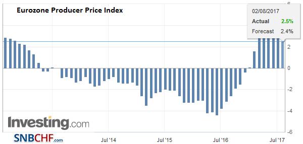 Eurozone Producer Price Index (PPI) YoY, July 2017