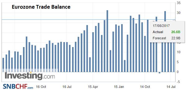 Eurozone Trade Balance, Jun 2017