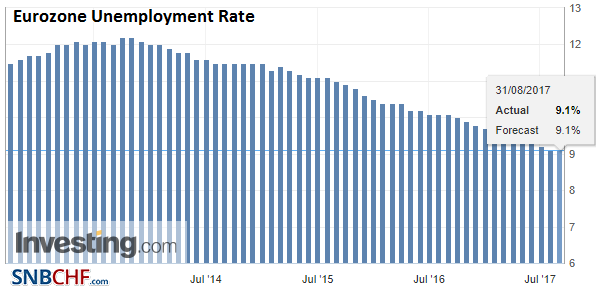 Eurozone Unemployment Rate, Jul 2017