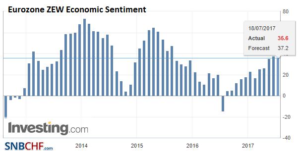 Eurozone ZEW Economic Sentiment, 2013-2017