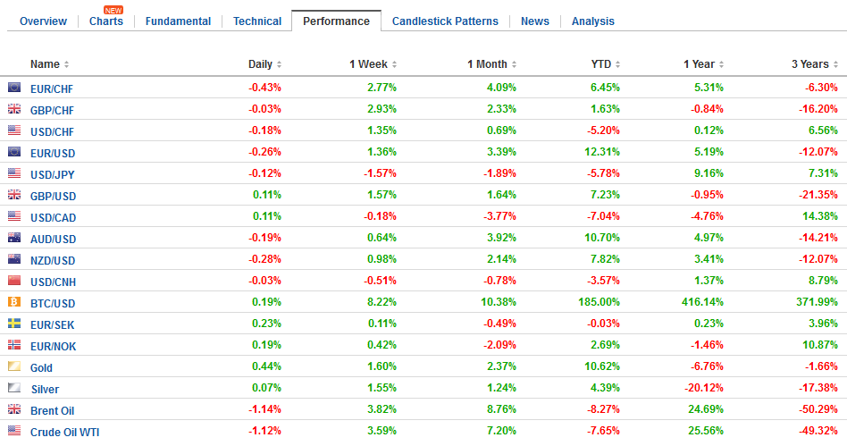 FX Performance, August 01