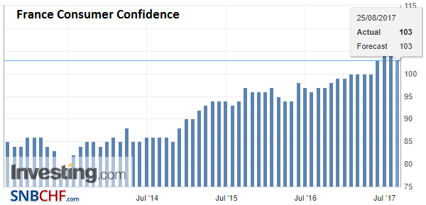 France Consumer Confidence, Aug 2017