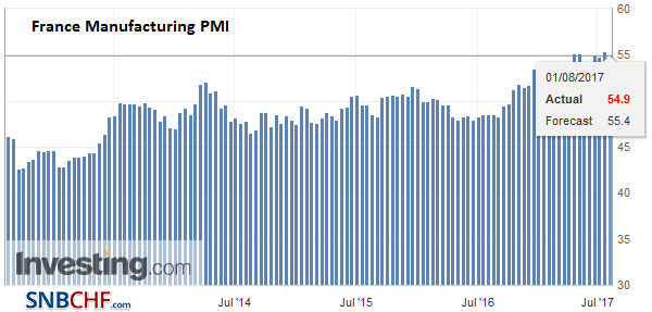 France Manufacturing PMI, July 2017