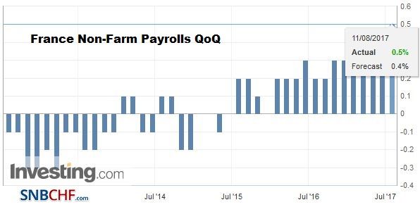 France Non-Farm Payrolls QoQ, Q2 2017