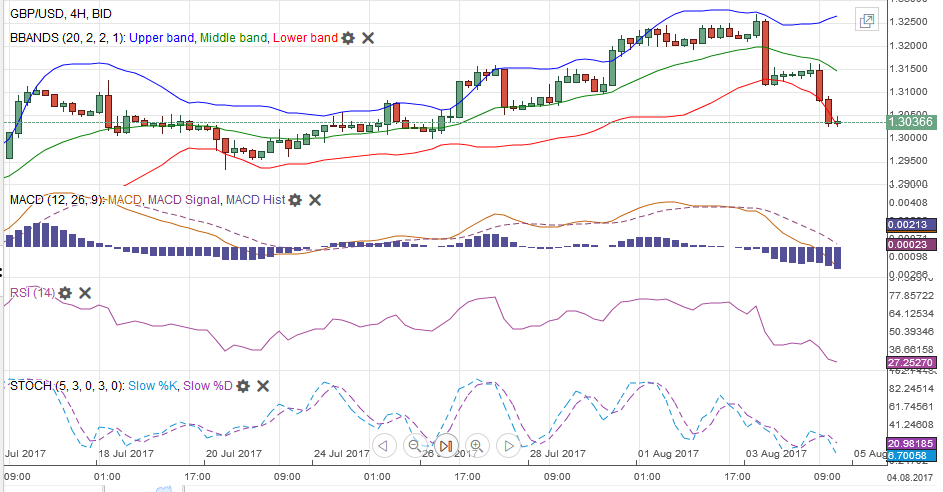 GBP/USD MACDS Stochastics Bollinger Bands RSI Relative Strength Moving Average, August 05