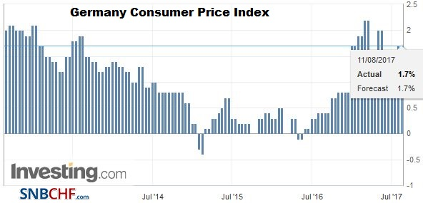 Germany Consumer Price Index (CPI) YoY, July 2017