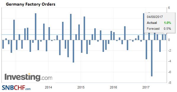 Germany Factory Orders, June 2017