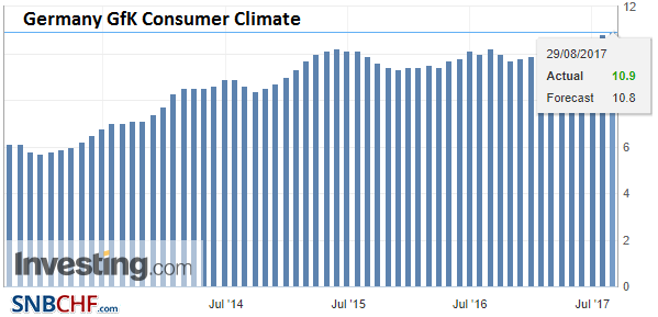 Germany GfK Consumer Climate, Sep 2017