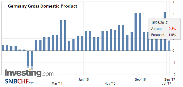 Germany Gross Domestic Product (GDP) YoY, Q2 2017