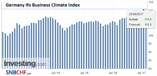 Germany Ifo Business Climate Index, Aug 2017