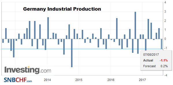 Germany Industrial Production MoM, June 2017