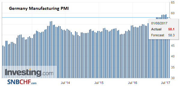 Germany Manufacturing PMI, Aug 2017 (flash)