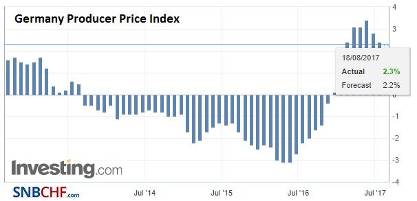 Germany Producer Price Index (PPI) YoY, Jul 2017
