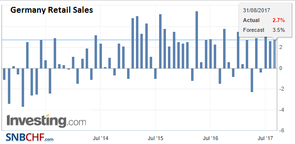 Germany Retail Sales YoY, Jul 2017