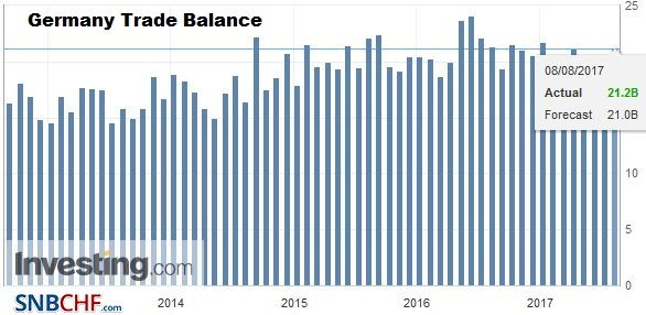 Germany Trade Balance, June 2017