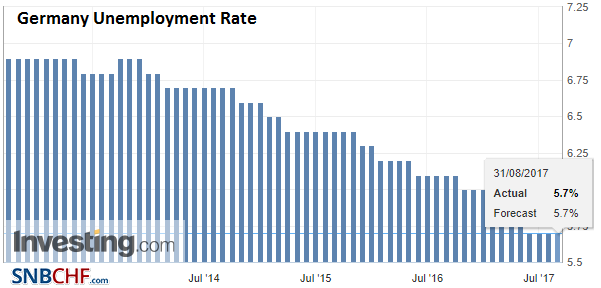 Germany Unemployment Rate, Aug 2017