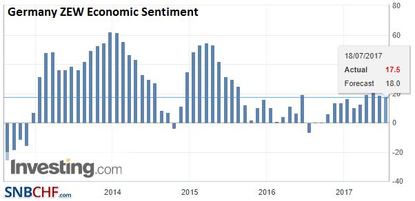 Germany ZEW Economic Sentiment, 2013-2017