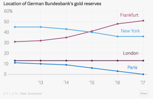 The Truth About Bundesbank Repatriation of Gold From U.S.