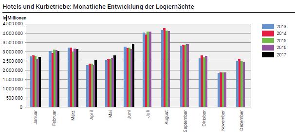 Hotels und Kurbetriebe Monatliche Entwicklung der Logiernachte 2013-2017