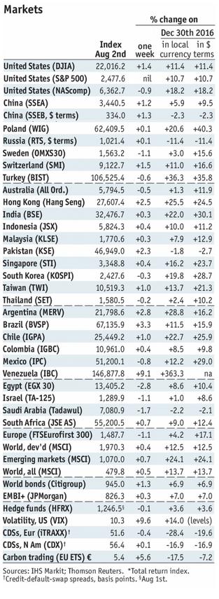 Stock Markets Emerging Markets, August 2nd