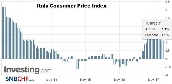Italy Consumer Price Index (CPI) YoY, July 2017
