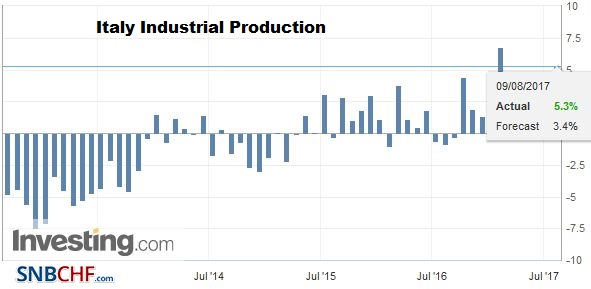 Italy Industrial Production YoY, June 2017