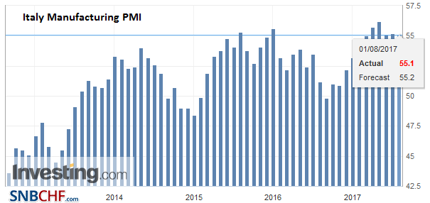 Italy Manufacturing PMI, July 2017