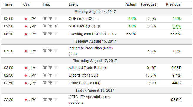 Economic Events: Japan, Week August 14