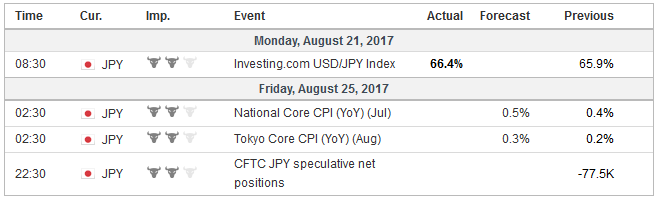 Economic Events: Japan, Week August 21